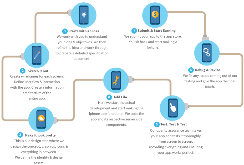 Создаем приложения для iPhone